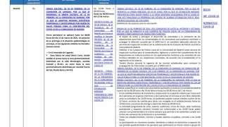 Medidas COVID en las Comunidades Autónomas a 2 de marzo de 2021